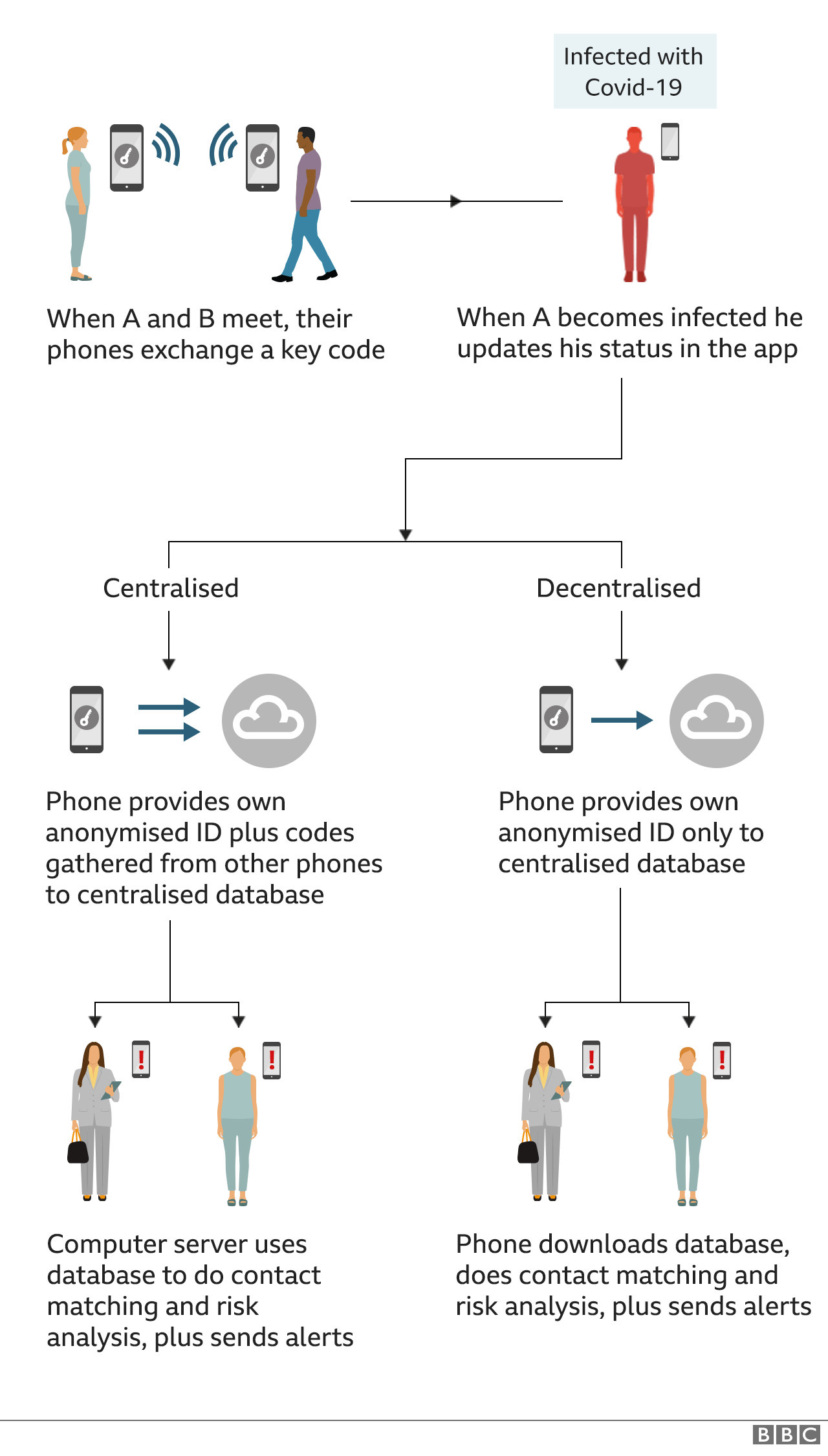 Graphic explaining difference between centralised and decentralised apps